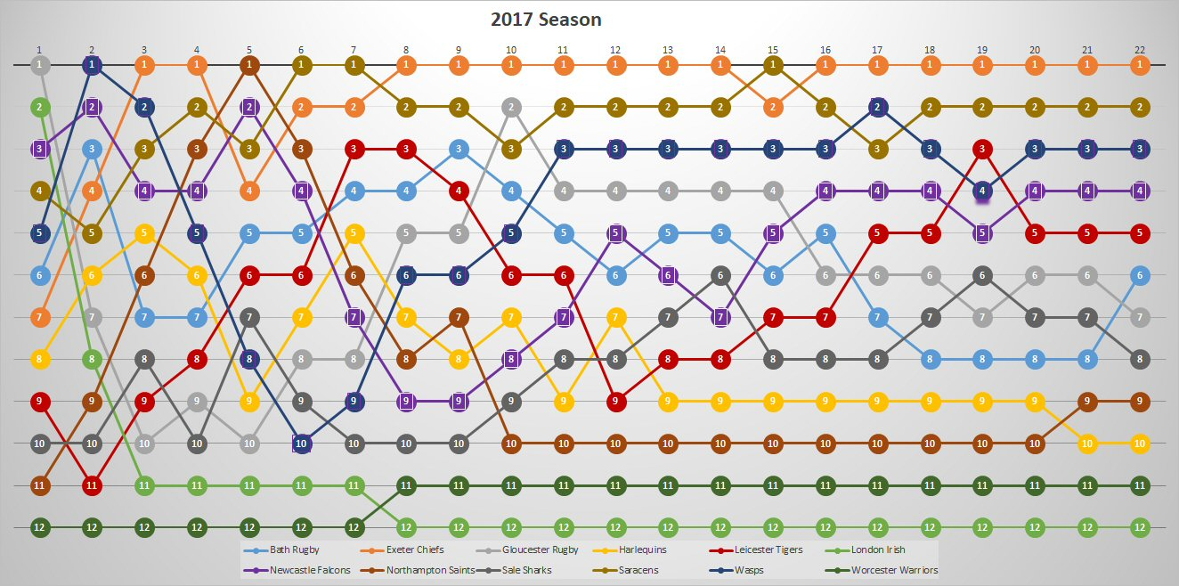 2017 Season by League Position